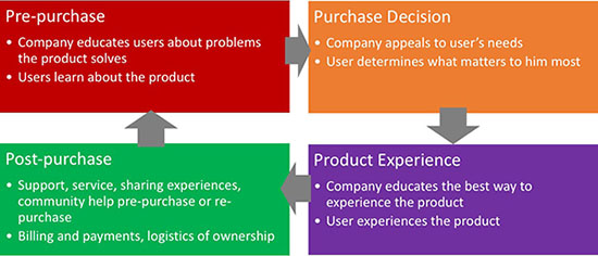 Customer-relationship-lifecycle-1-550