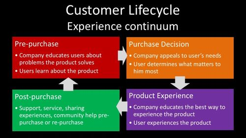 Customer_lifecycle